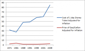 Comparison of Disney World Ticket Prices and Gas Prices Adjusted for Inflation